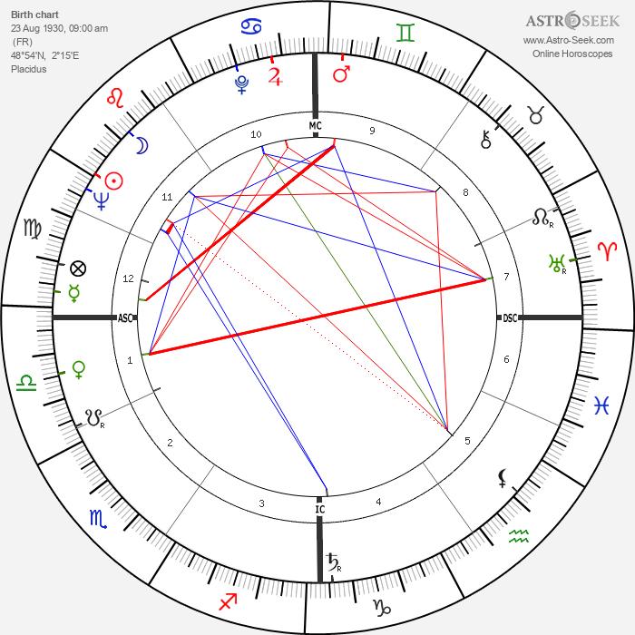 Michel Rocard - Astrology Natal Birth Chart