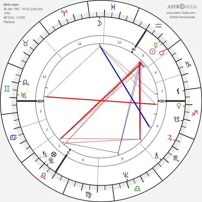 Michel Sardou - Astrology Natal Birth Chart