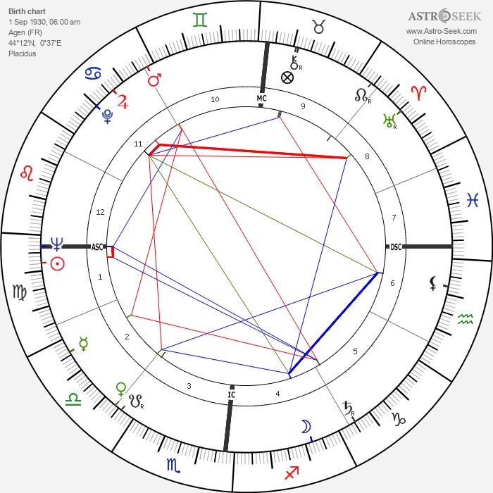 Michel Serres - Astrology Natal Birth Chart