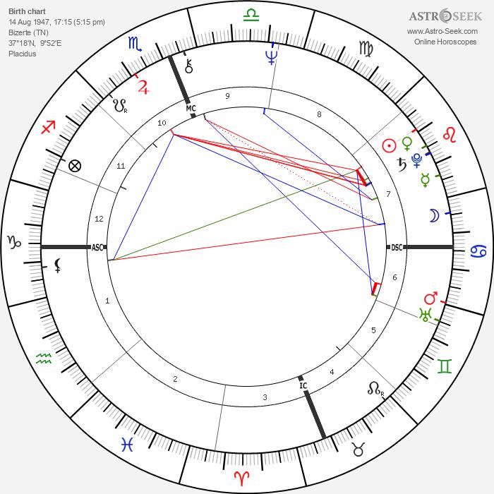 Michel Seurat - Astrology Natal Birth Chart