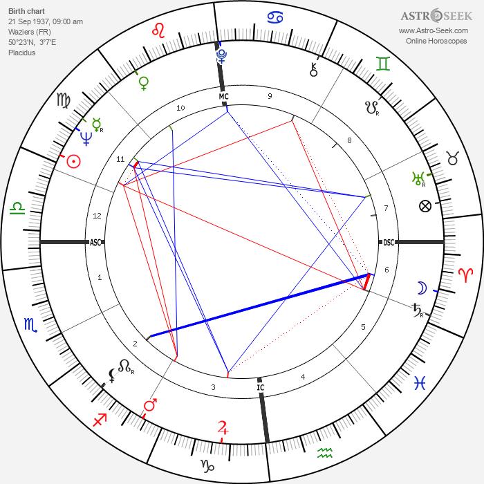 Michel Stievenard - Astrology Natal Birth Chart