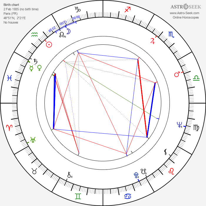 Michel Subor - Astrology Natal Birth Chart
