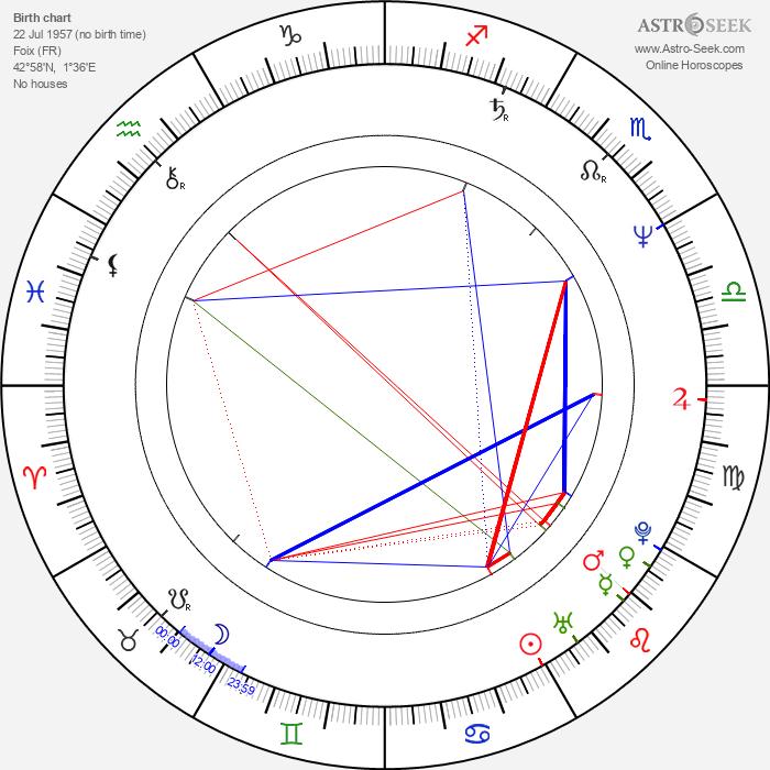 Michel Teychenné - Astrology Natal Birth Chart