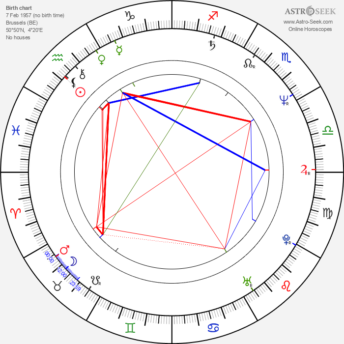 Michel Vaillant - Astrology Natal Birth Chart
