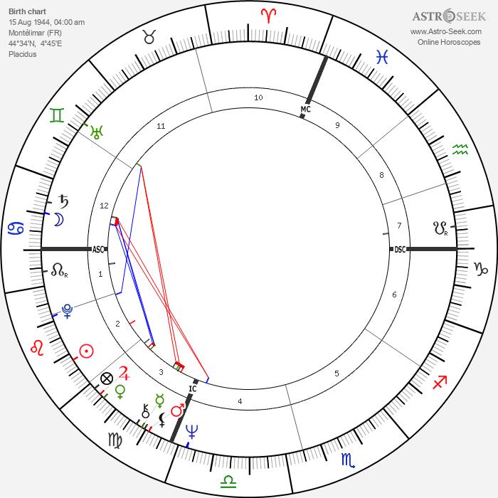 Michel Vauzelle - Astrology Natal Birth Chart