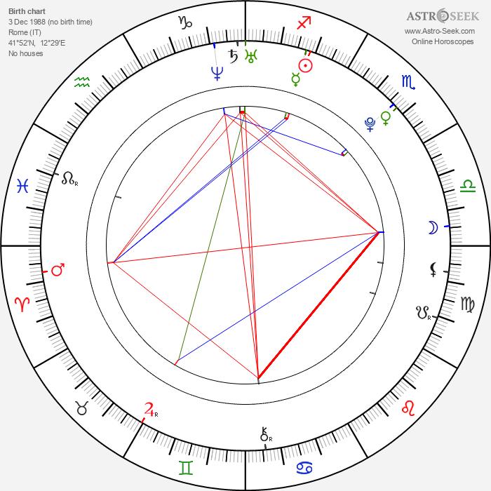 Michela Quattrociocche - Astrology Natal Birth Chart