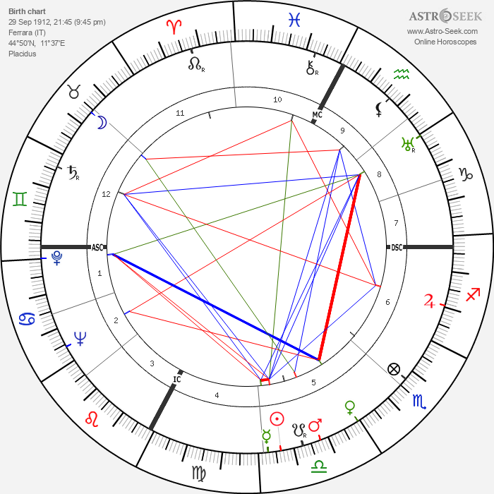 Michelangelo Antonioni - Astrology Natal Birth Chart