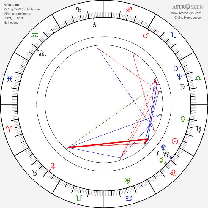 Michelangelo La Bionda - Astrology Natal Birth Chart