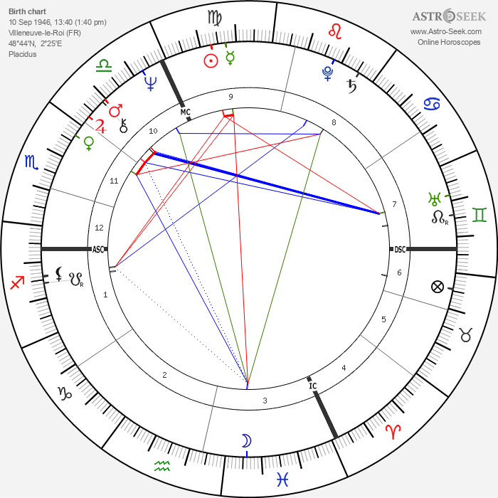 Michèle Alliot-Marie - Astrology Natal Birth Chart