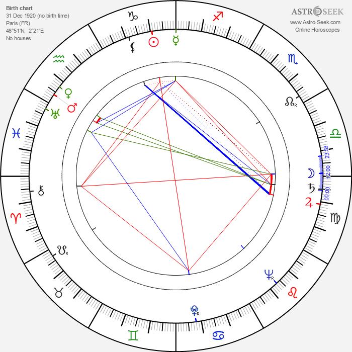 Michèle Cordoue - Astrology Natal Birth Chart