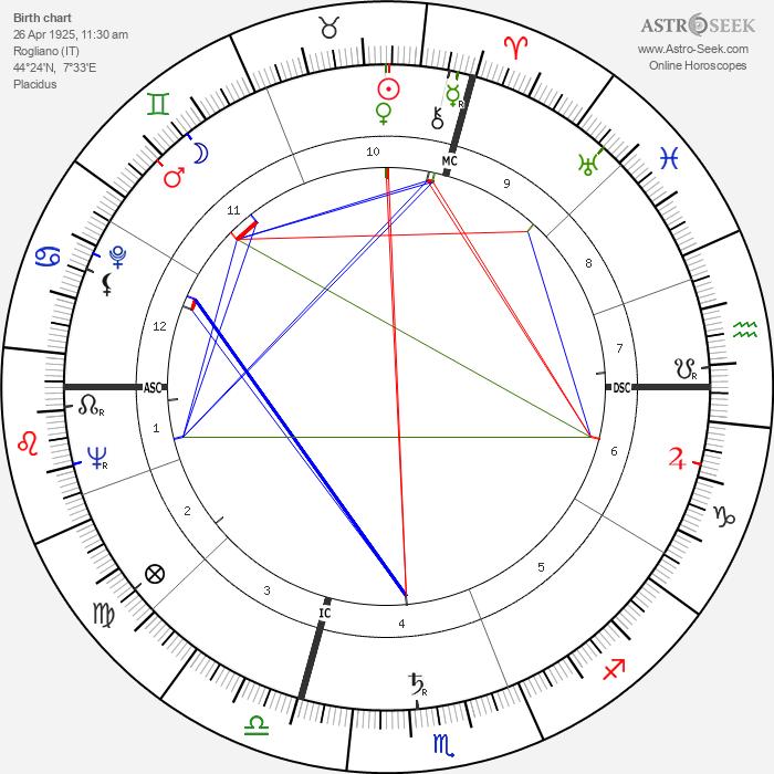 Michele Ferrero - Astrology Natal Birth Chart