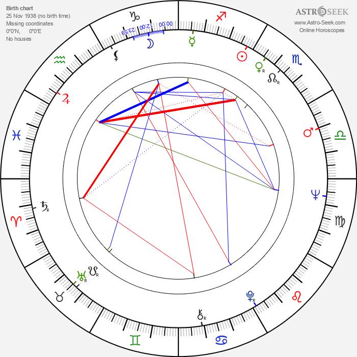 Michèle Grellier - Astrology Natal Birth Chart