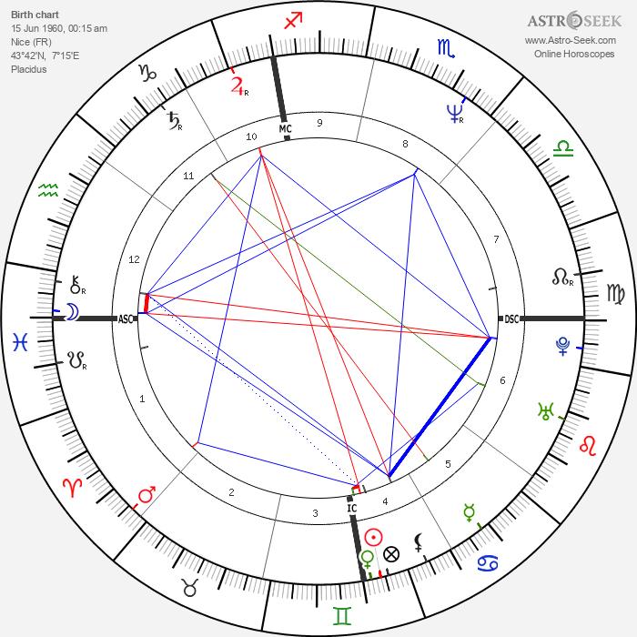 Michèle Laroque - Astrology Natal Birth Chart