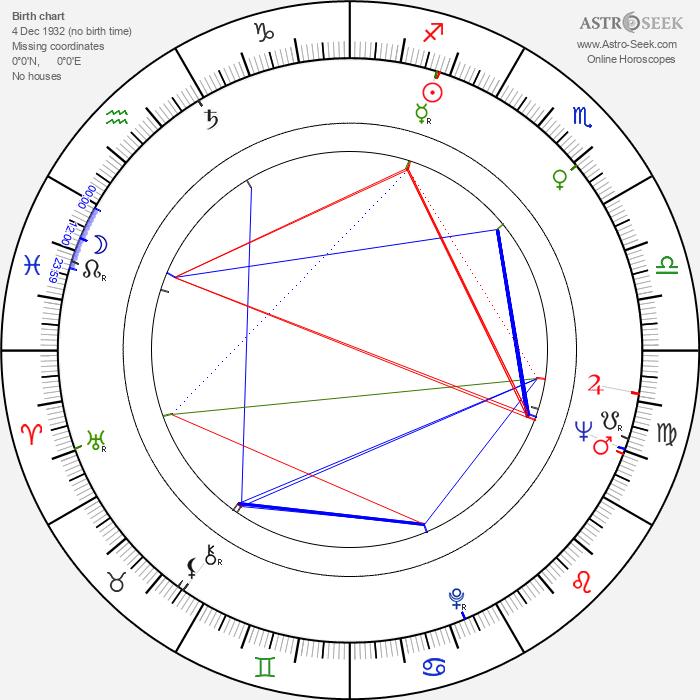 Michele Lupo - Astrology Natal Birth Chart