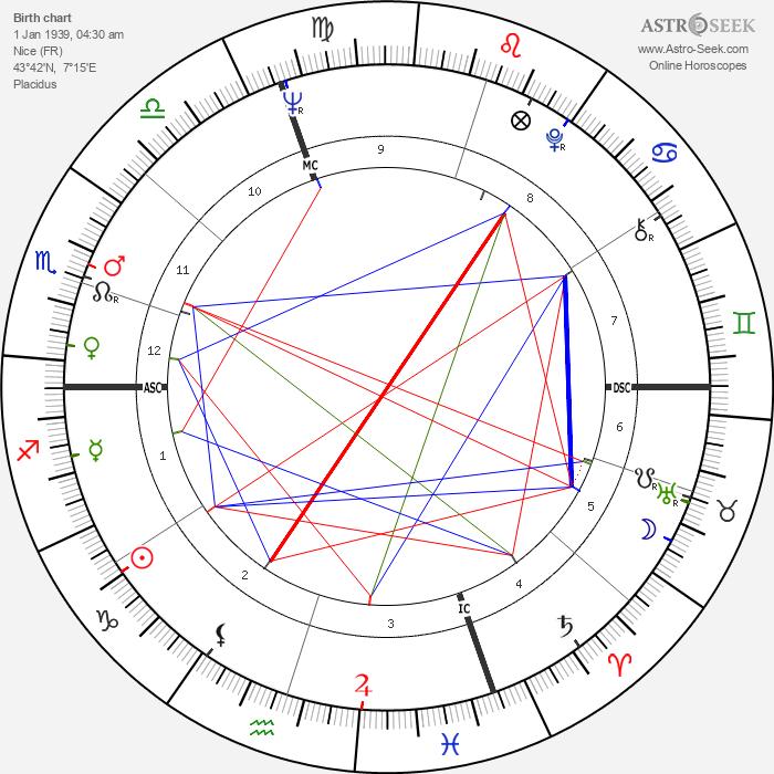 Michèle Mercier - Astrology Natal Birth Chart