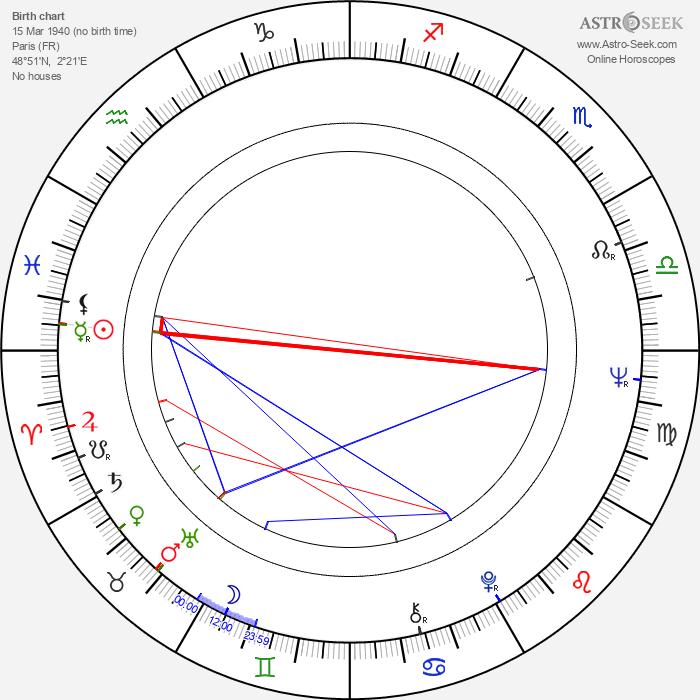 Michèle Moretti - Astrology Natal Birth Chart