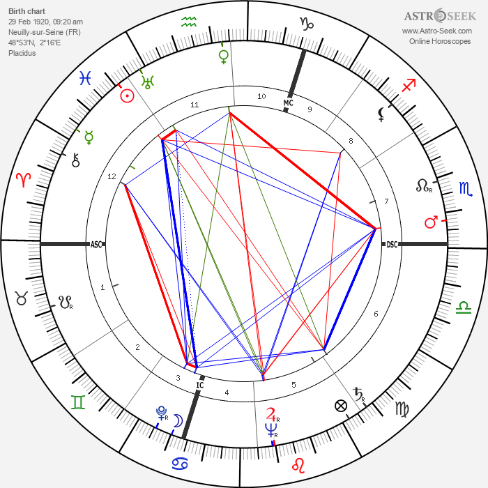 Michèle Morgan - Astrology Natal Birth Chart
