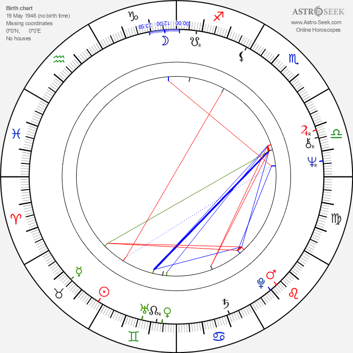 Michele Placido - Astrology Natal Birth Chart
