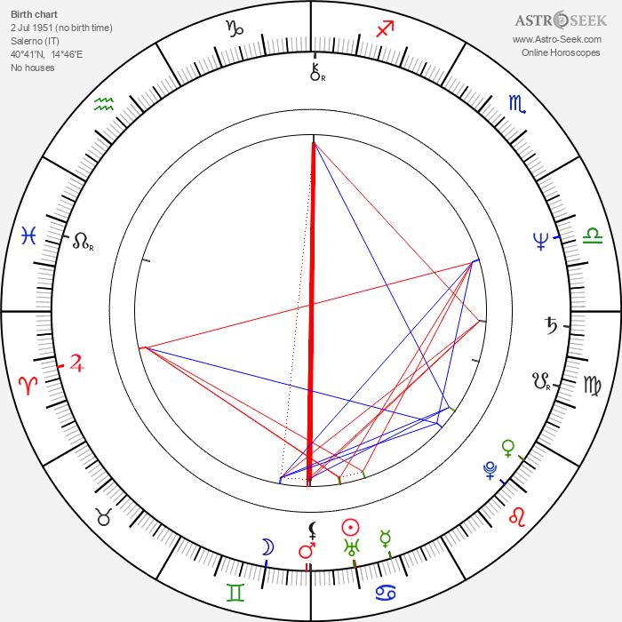 Michele Santoro - Astrology Natal Birth Chart