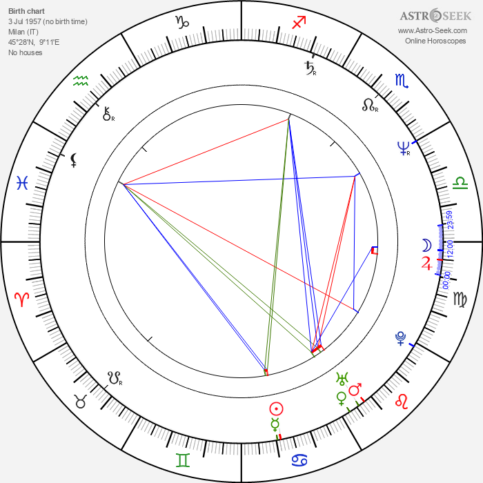 Michele Soavi - Astrology Natal Birth Chart