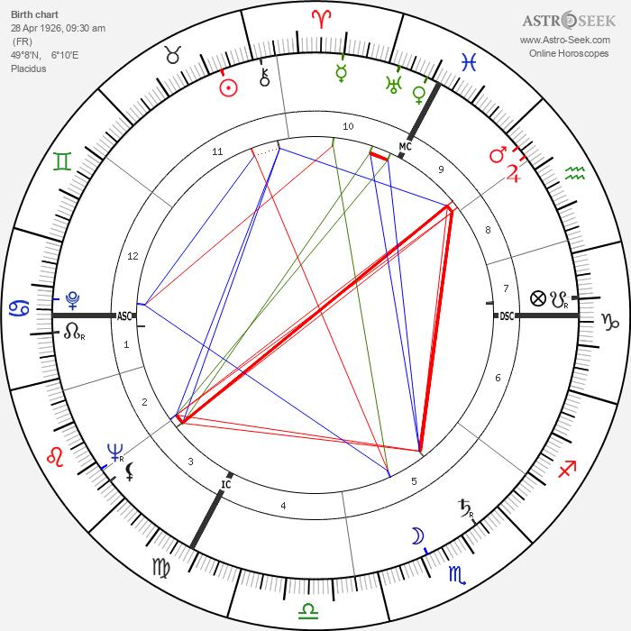 Micheline Boudet - Astrology Natal Birth Chart