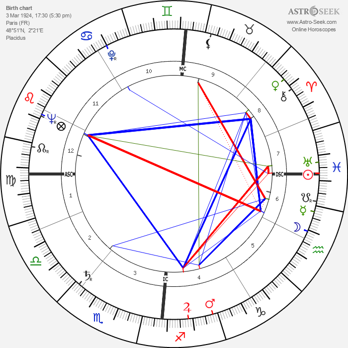 Micheline Dax - Astrology Natal Birth Chart