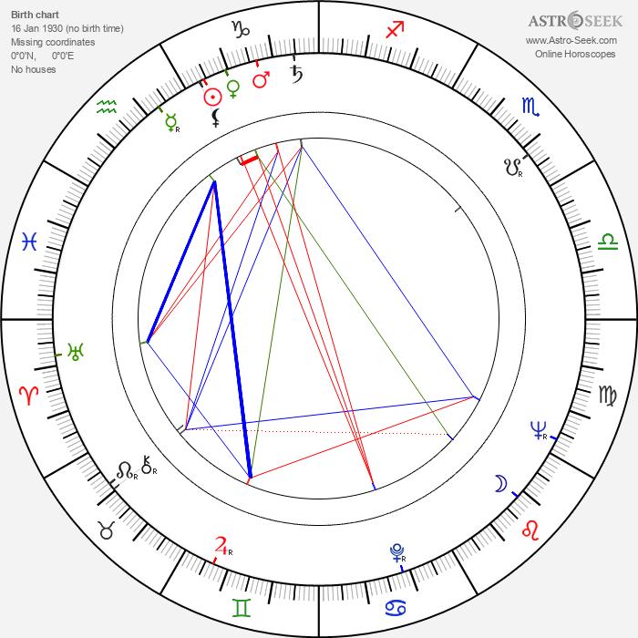 Micheline Luccioni - Astrology Natal Birth Chart