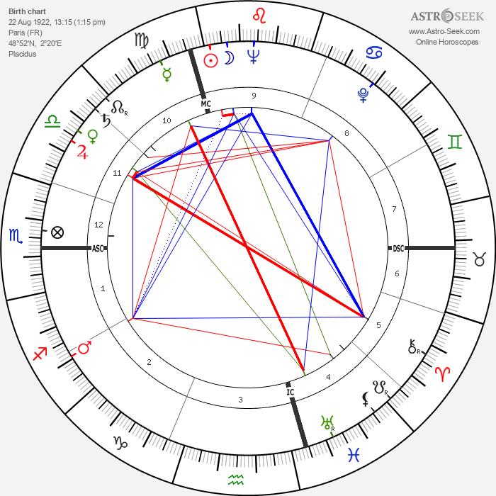Micheline Presle - Astrology Natal Birth Chart