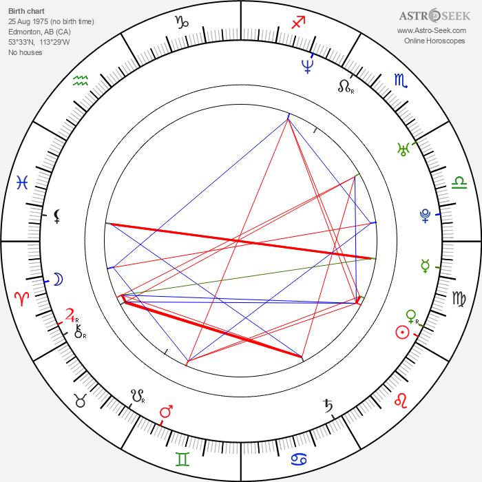 Michelle Beaudoin - Astrology Natal Birth Chart
