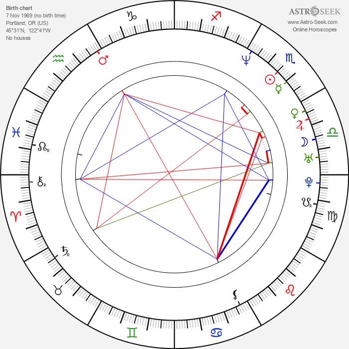 Michelle Clunie - Astrology Natal Birth Chart