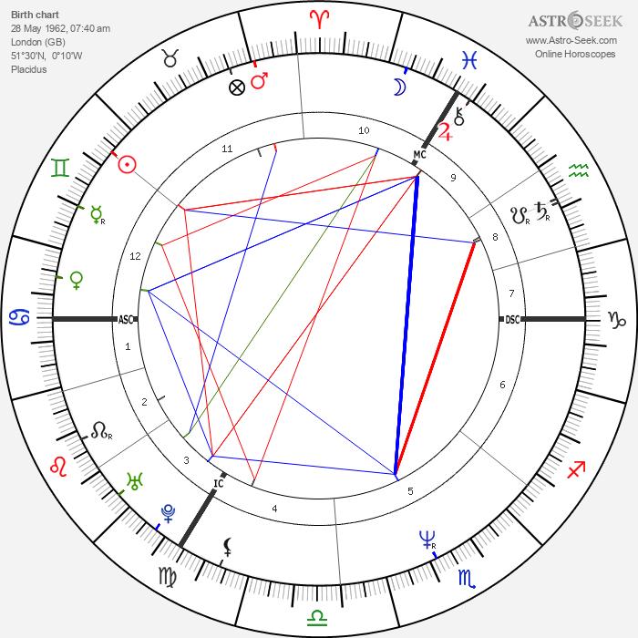 Michelle Collins - Astrology Natal Birth Chart