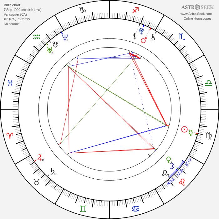 Michelle Creber - Astrology Natal Birth Chart