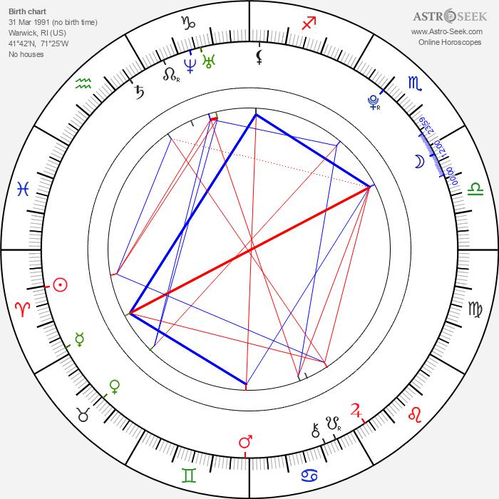 Michelle Dion - Astrology Natal Birth Chart