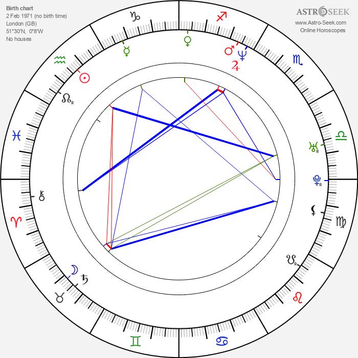 Michelle Gayle - Astrology Natal Birth Chart