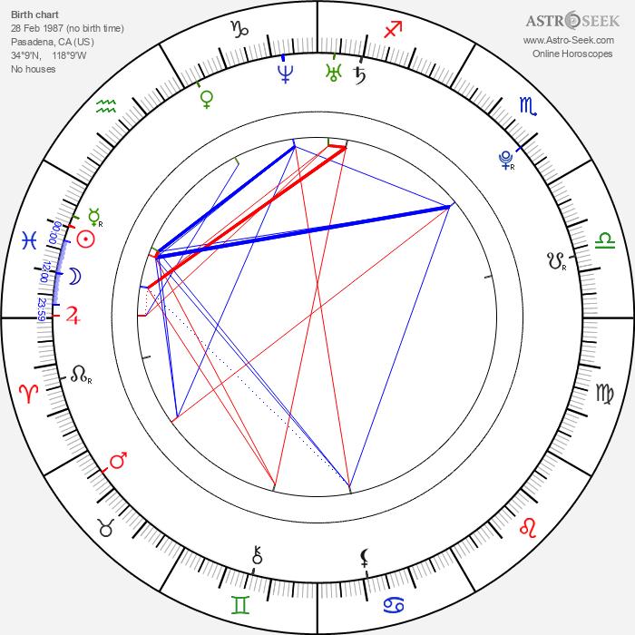 Michelle Horn - Astrology Natal Birth Chart