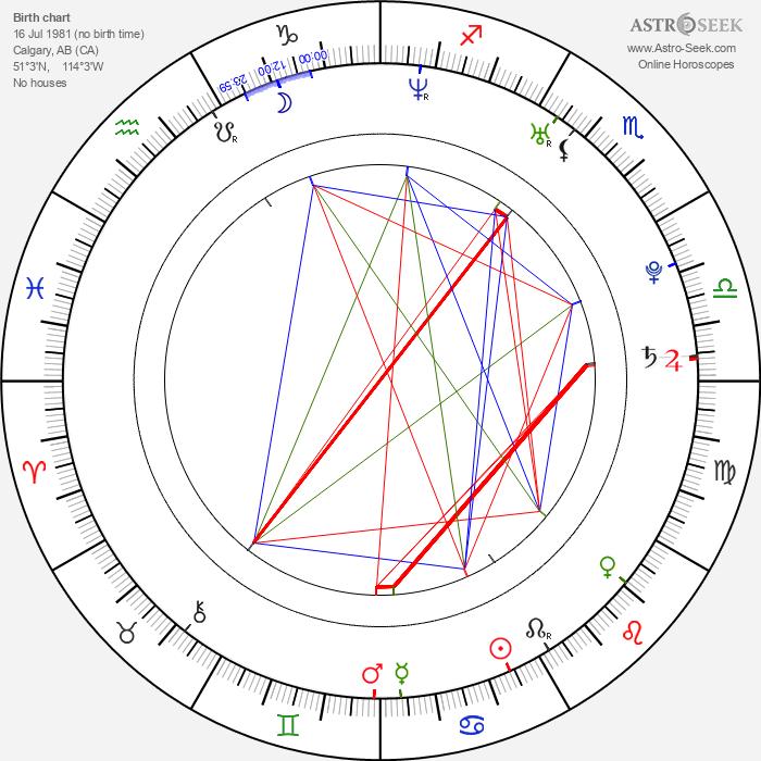 Michelle Morgan - Astrology Natal Birth Chart