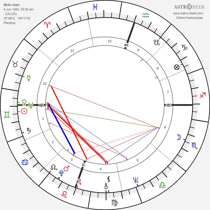 Michelle Phillips - Astrology Natal Birth Chart
