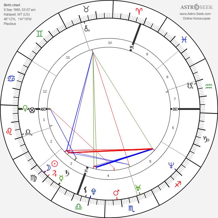 Michelle Williams - Astrology Natal Birth Chart