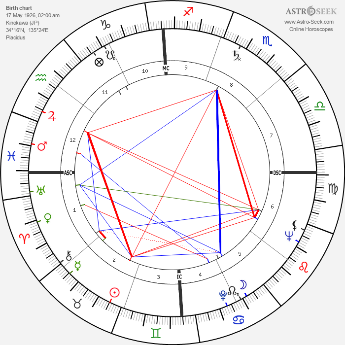 Michio Kushi - Astrology Natal Birth Chart