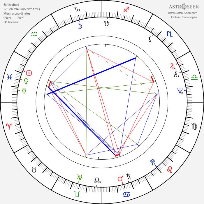 Michiyo Ôkusu - Astrology Natal Birth Chart
