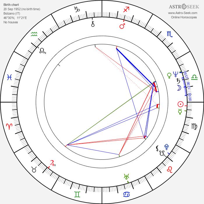 Michl Ebner - Astrology Natal Birth Chart