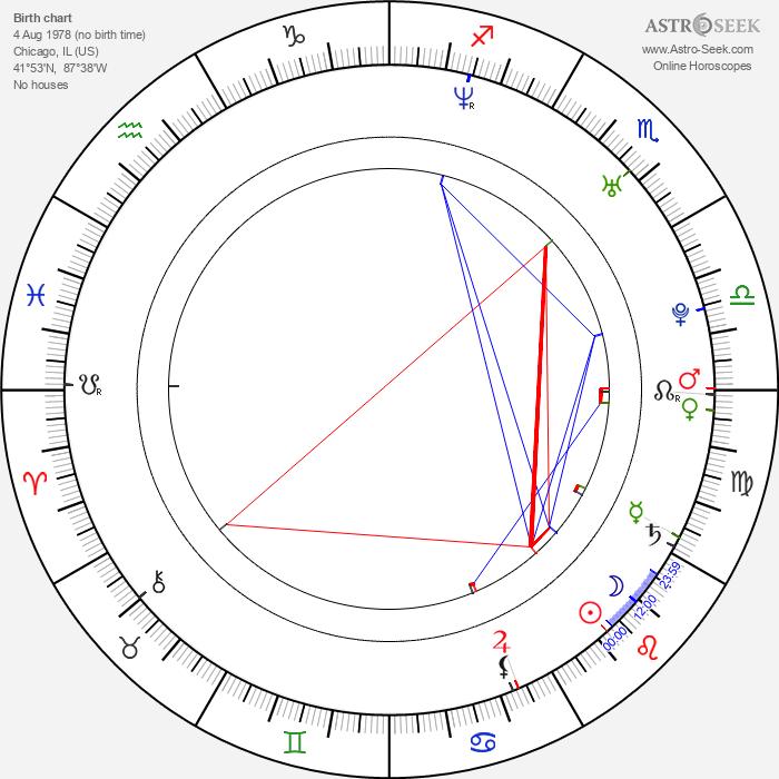 Mick Cain - Astrology Natal Birth Chart