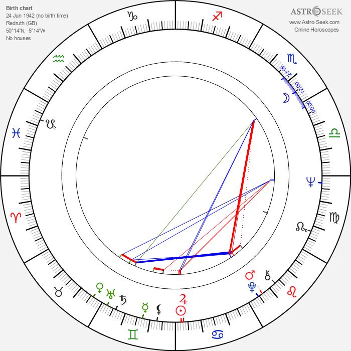 Mick Fleetwood - Astrology Natal Birth Chart