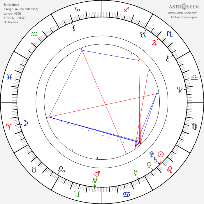 Mick Gold - Astrology Natal Birth Chart