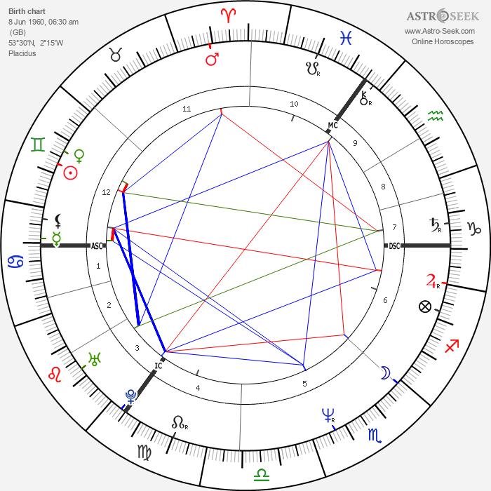 Mick Hucknall - Astrology Natal Birth Chart