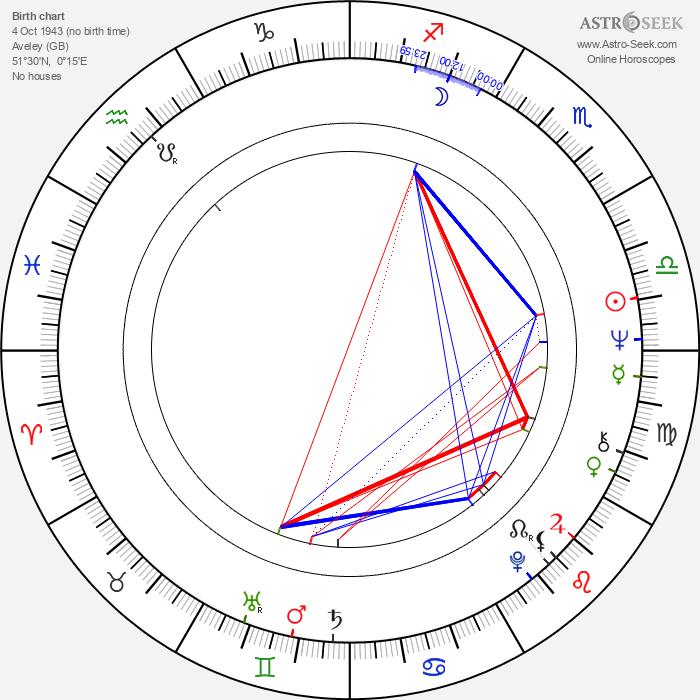 Mick Jackson - Astrology Natal Birth Chart