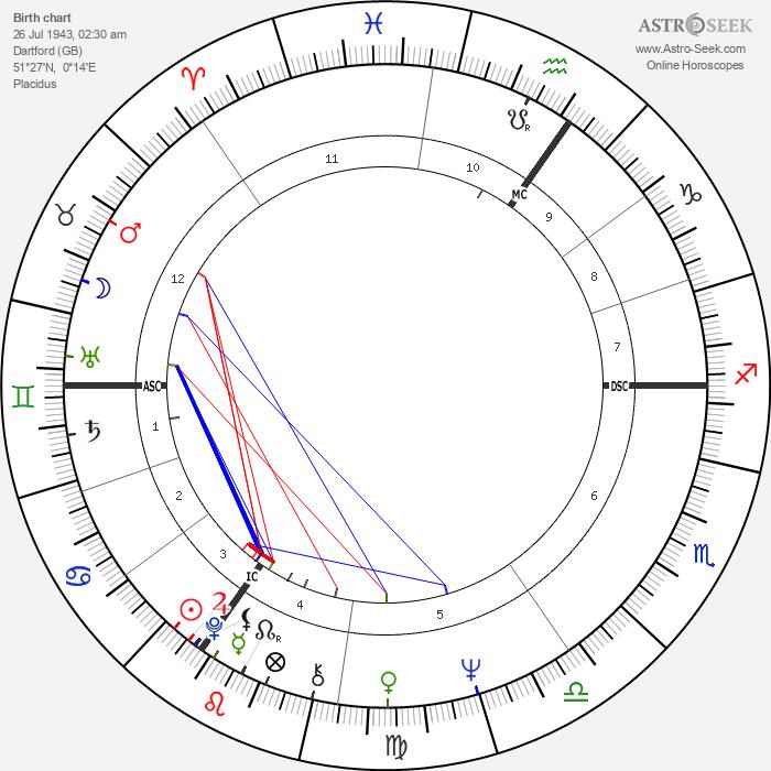 Mick Jagger - Astrology Natal Birth Chart