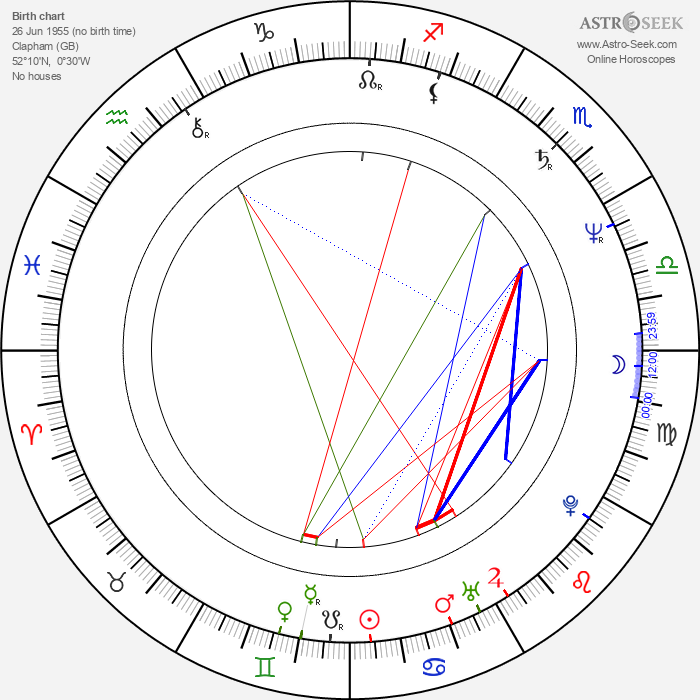 Mick Jones - Astrology Natal Birth Chart