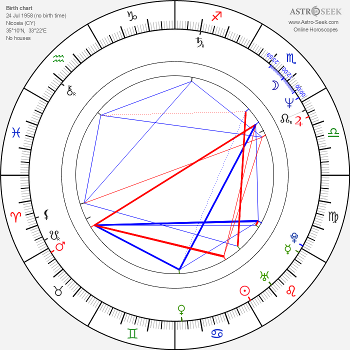 Mick Karn - Astrology Natal Birth Chart