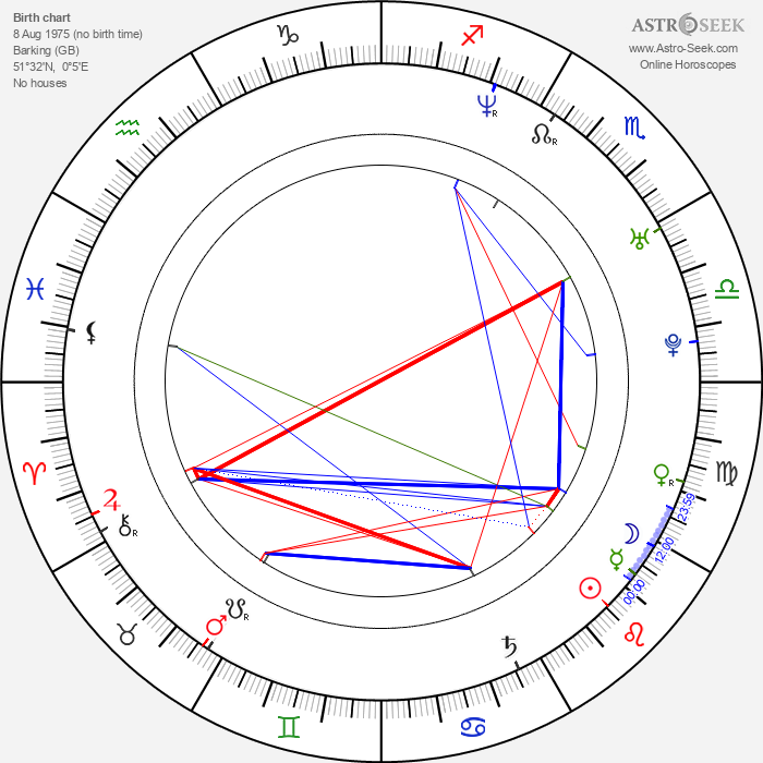 Mick Moss - Astrology Natal Birth Chart